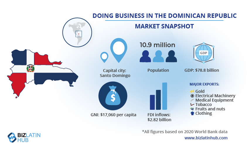 A snapshot of the market in the Dominican Republic, where the economy is predicted to witness strong growth and record GDP