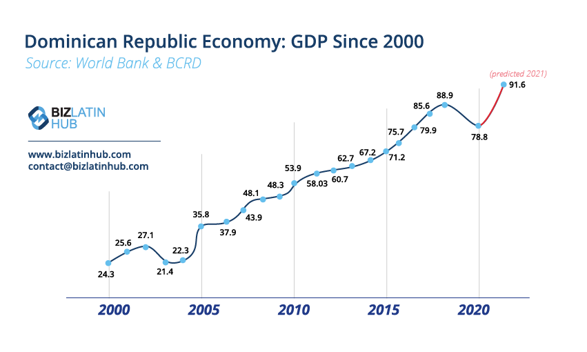 A Biz Latin Hub graphic showing the growth of the economy since 2000 in GDP terms