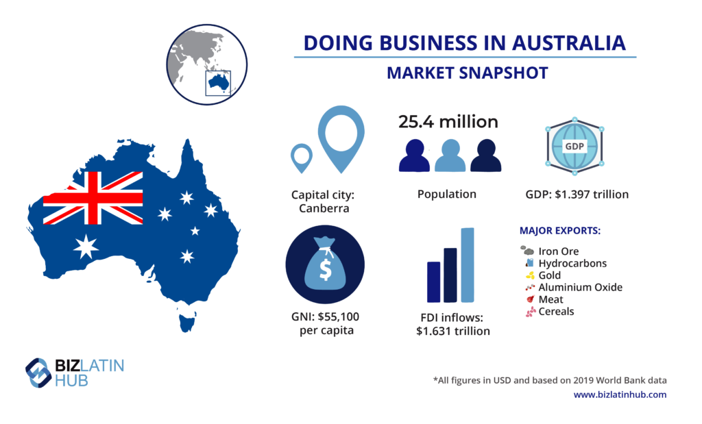 A snapshot of the market in Australia, where you may want to hire staff through an employer of record