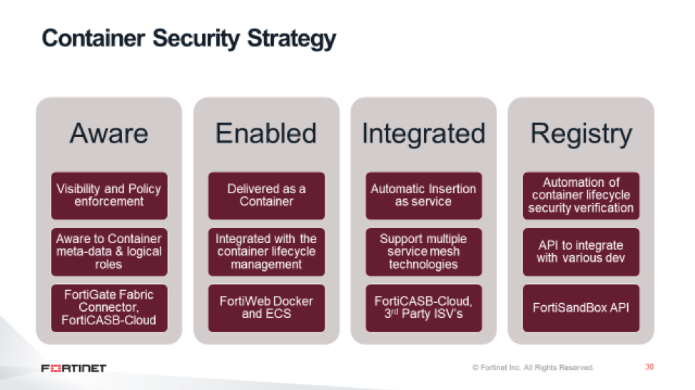 Container Security Strategy