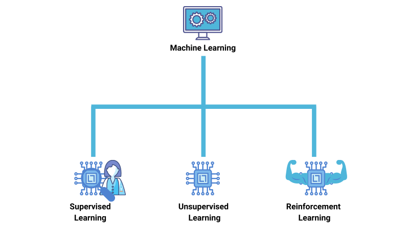 The different forms of machine learning