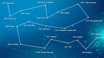 de geschiedenis van AI