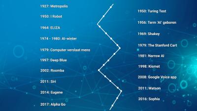De geschiedenis van AI.
