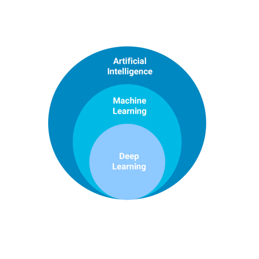 the different layers of artificial intelligence