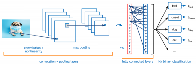 example of an convolutional neural network