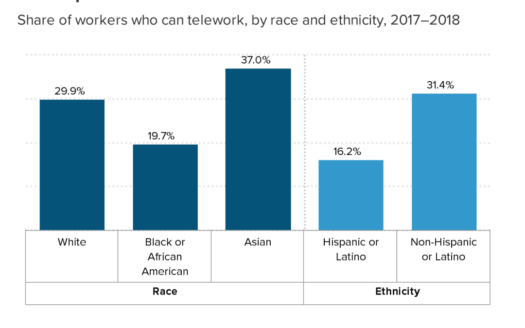 Racial disparities in COVID-19