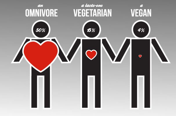 The Heart Disease Rates Of Meat-Eaters Versus Vegetarians & Vegans. The #1 Killer In The Us