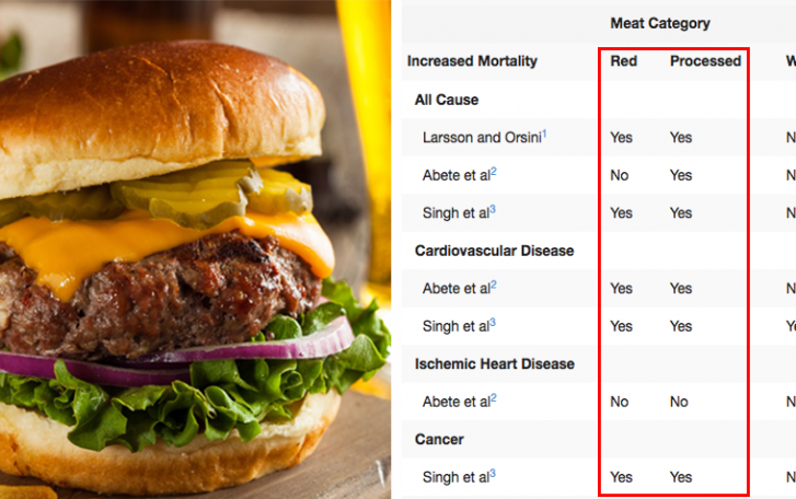 The Data's In: How Much Longer You'll Live If You Stop Eating Red Meat