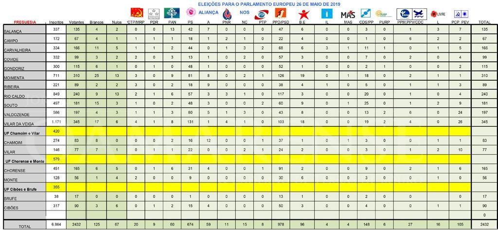 ÚLTIMA HORA (Europeias - Resultados) -PSD vence em Terras de Bouro e reforça margem eleitoral para o PS
