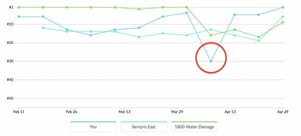 Water Damage AVl keyword Tracke