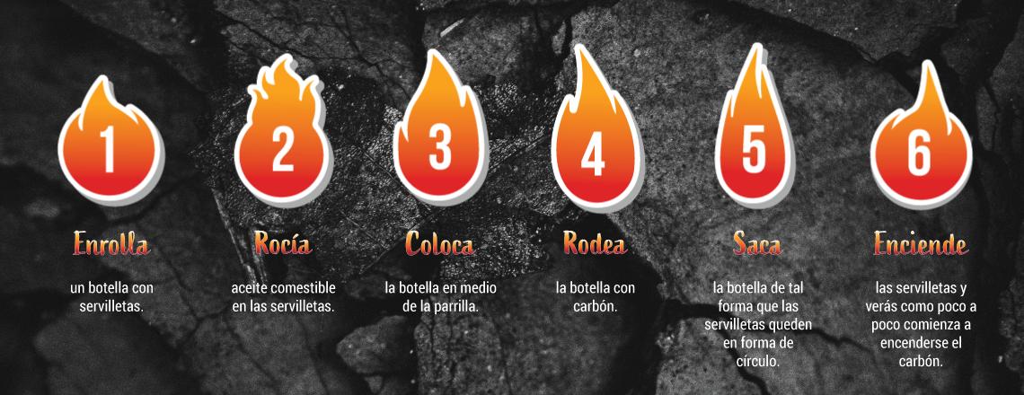 Cómo encender el carbón, un básico del experto parrillero