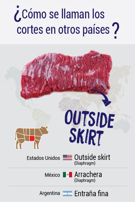 ¿Cómo se llaman los cortes en otros países? Outside skirt, arrachera, entraña fina