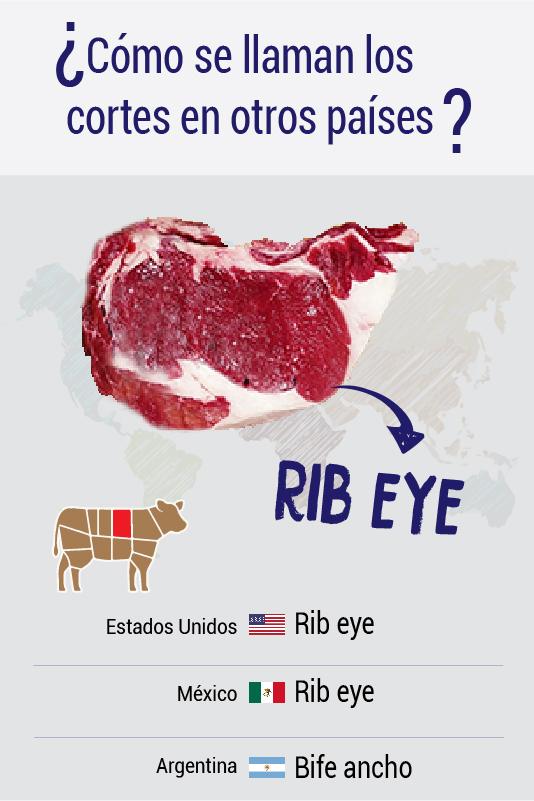 ¿Cómo se llaman los cortes en otros países? Rib eye, Bife ancho