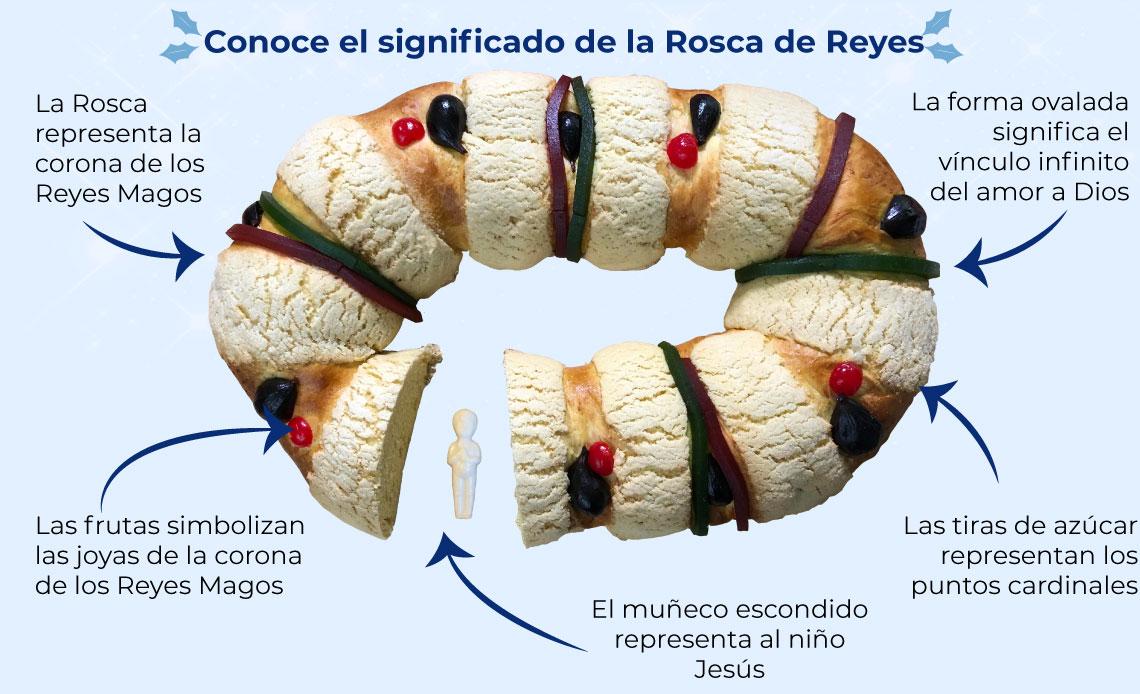 Conoce el significado de la rosca de Reyes
