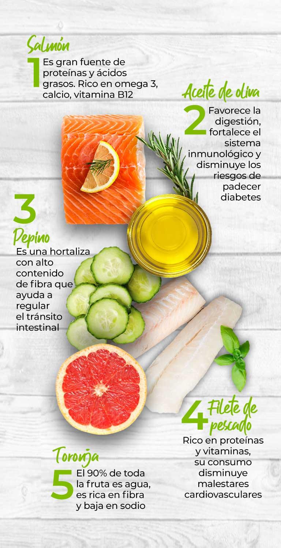 1. Salmón  Es gran fuente de proteínas y ácidos grasos. Rico en omega 3, calcio, vitamina B12.  2. Aceite de oliva  Favorece la digestión, fortalece el sistema inmunológico y disminuye los riesgos de padecer diabetes.   3. Pepino  Es una hortaliza con alto contenido de fibra que ayuda a regular el tránsito intestinal.  4. Filete de pescado  Rico en proteínas y vitaminas, su consumo disminuye malestares cardiovasculares.  5. Toronja  El 90% de toda la fruta es agua, es rica en fibra y baja en sodio.