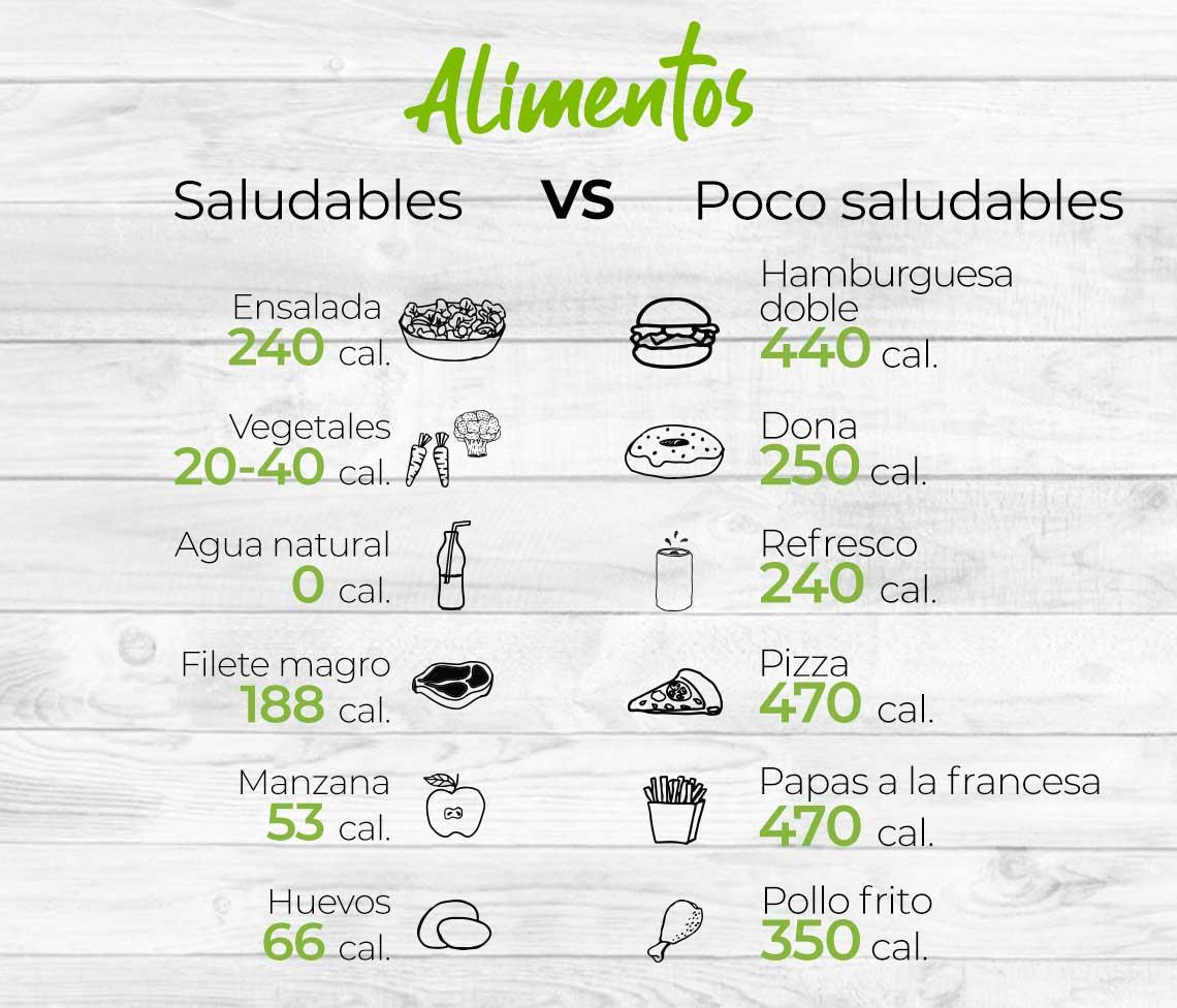 Infografía  Alimentos saludables Vs. No saludables  Ensalada (240 calorías) Vs. Hamburguesa doble (440 calorías)  Vegetales (20 a 40 calorías) Vs. Dona (250 calorías)  Agua natural (0 calorías) Vs. Refresco (240 calorías)  Filete magro (188 calorías) Vs. Pizza (470 calorías)   Manzana (53 calorías) Vs. Papas a la francesa (470 calorías)  Huevos (66 calorías) Vs. Pollo frito (350 calorías)