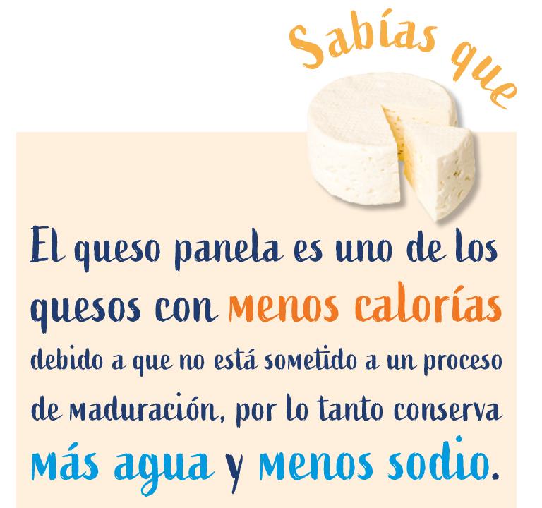 Sabías que. El queso panela es uno de los quesos con menos calorías debido a que no está sometido a un proceso de maduración, por lo tanto conserca más agua y  menos sodio.