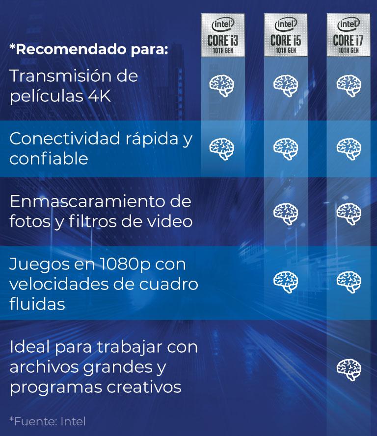 Procesadores Intel Core i3,  Intel Core i5,  Intel Core i7 recomendados para transmisión de películas 4K, Conectividad rápida y confiable,  Enmascaramiento de  fotos y filtros de video, Juegos en 1080p con velocidades de cuadro fluidas, Ideal para trabajar con archivos grandes y  programas creativos
