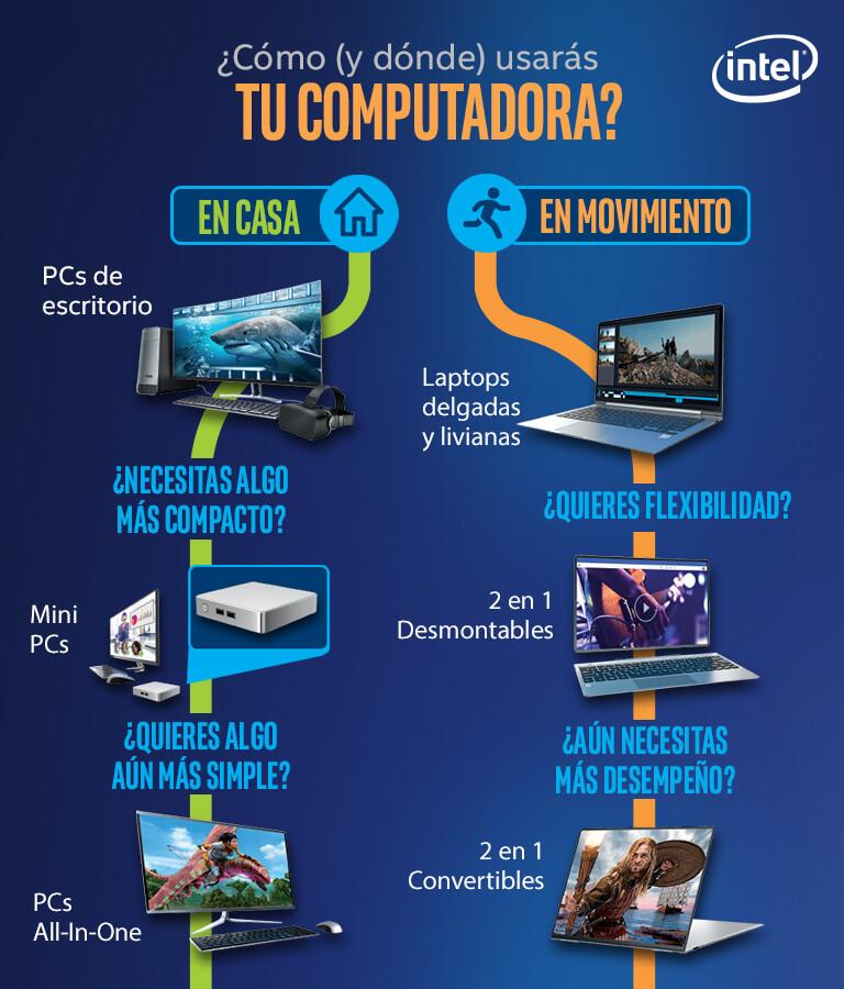¿Cómo y dónde usarás tu computadora?