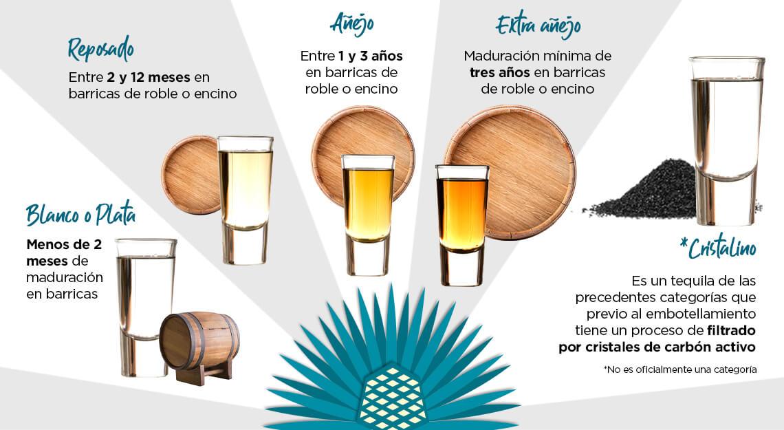 Categorias del tequila