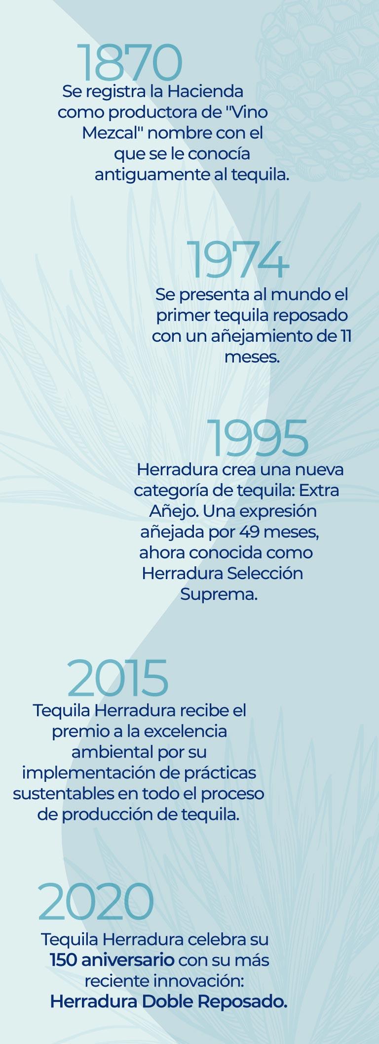 2020 Tequila Herradura celebra su 150 aniversario con su más reciente innovación: Herradura Doble Reposado.
