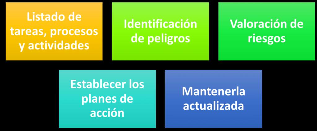 pasos para identificar peligros