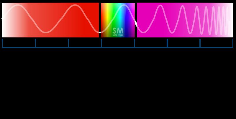espectro de radiación