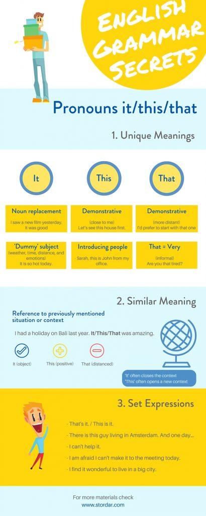 Как использовать THIS, THAT и IT | Учим английский по-умному