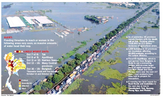 at USD 49 billion Flooding in Thailand resulted in the highest insured losses ever for a single flood event