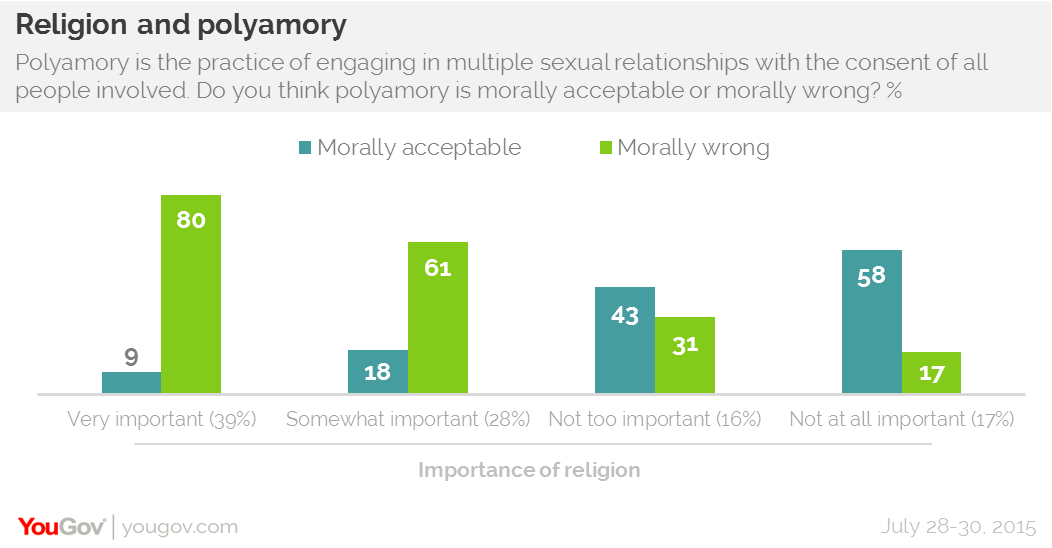 Four bar graphs showing the relationship between religion and polyamory.