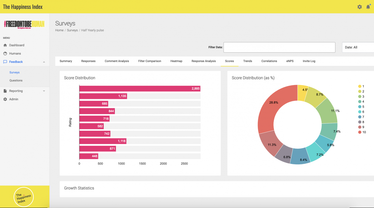 Thriving company culture dashboard and insights