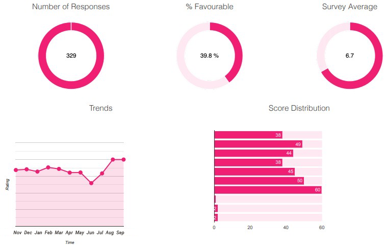 Employee Voice 24/7 dashboard trends and analytics