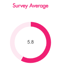 Average score on employee voice 24/7