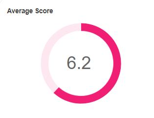 Return to Work Survey Data Average Score 2