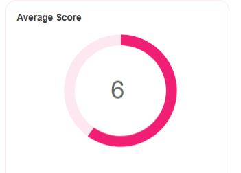 Return to Work Survey Data Average Score 1