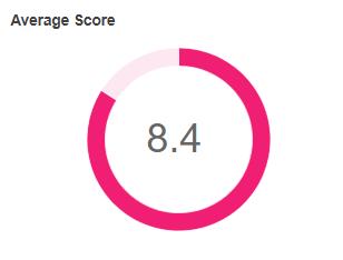 Return to Work Survey Data Average Score 4