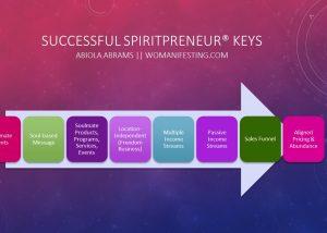 Successful Spiritpreneur Keys Factors
