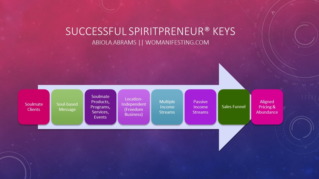 Successful Spiritpreneur Keys [Worksheet]
