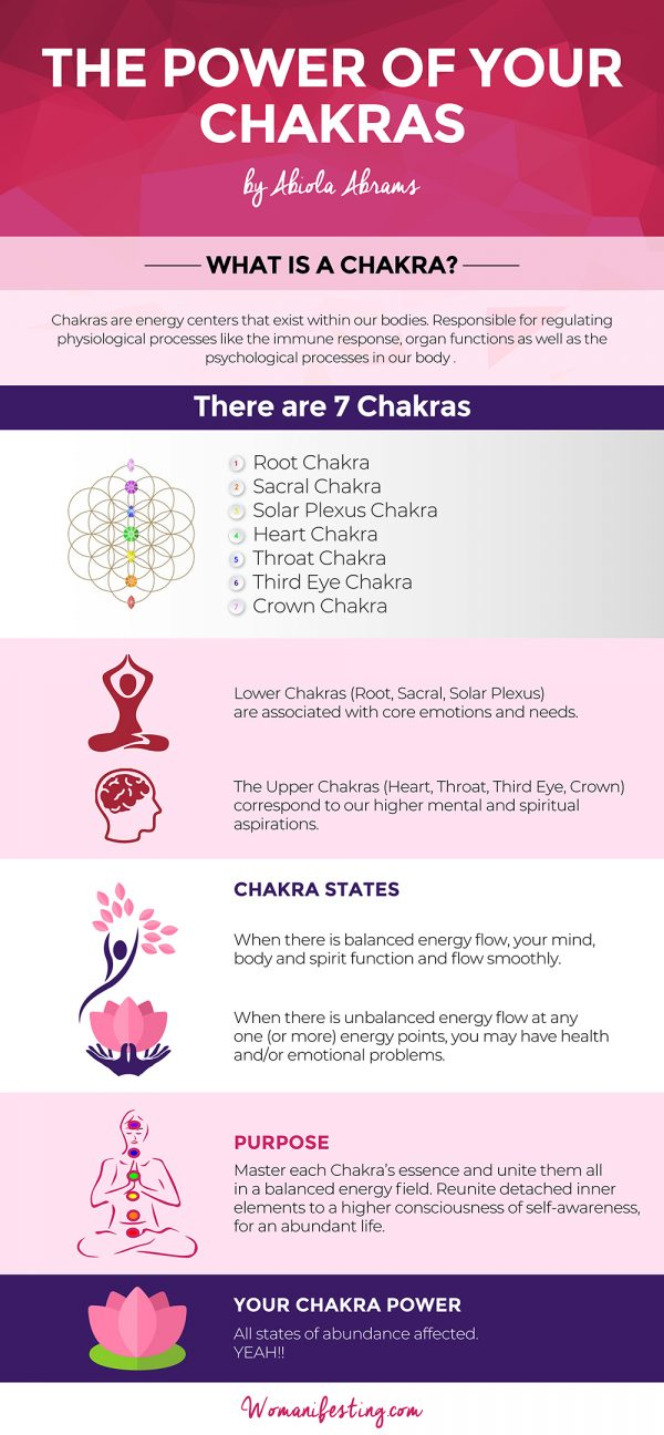 Power of Chakras Infographic
