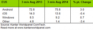 In-the-states-Android-grabbed-market-share-from-iOS-over-the-last-year (1)