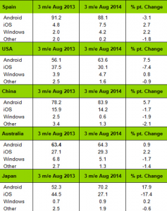 In-the-states-Android-grabbed-market-share-from-iOS-over-the-last-year