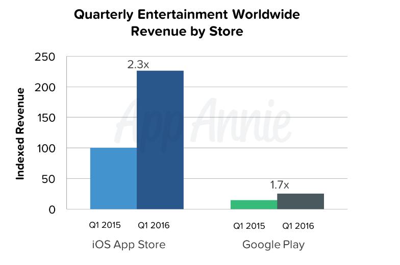 V zábavě výdělky více rostly u iOS než u Androidu