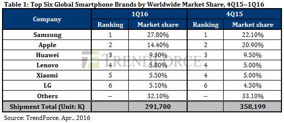Samsung je světovou jedničkou