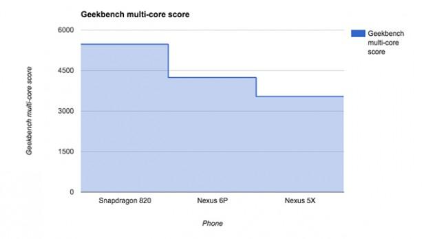 Geekbench - jasně viditelný náskot o 26% oproti Nexus 6P