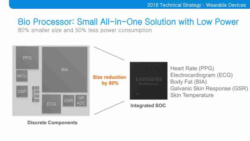 Bio procesor Gear Fit 2