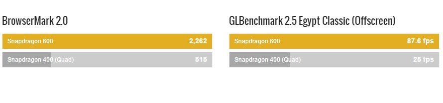 Snapdragon 400 vs Snapdragon 600