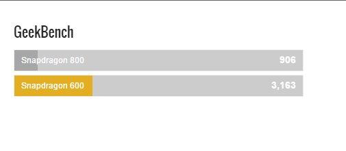 Snapdragon 600 vs Snapdragon 800