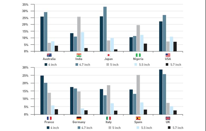 Menší telefony dominují trhu