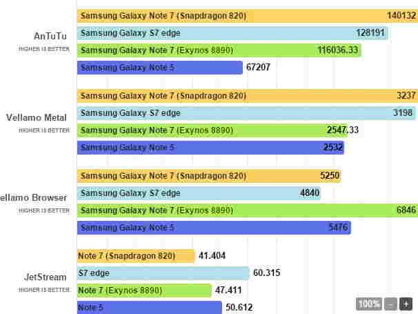 Snapdragon 820 vs Exynos 8890