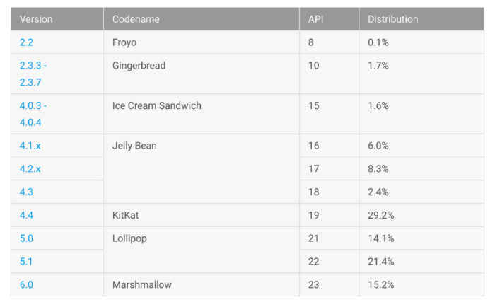 15.2% Android M